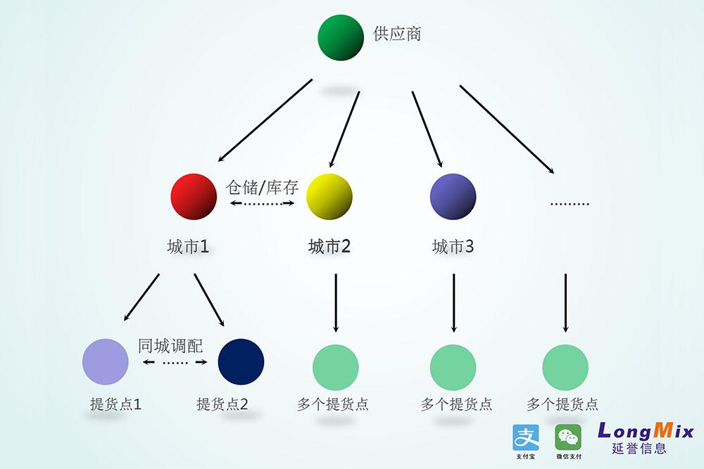 延誉O2O电商系统规则图