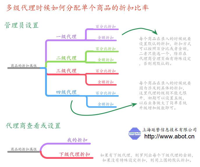 多级代理商系统