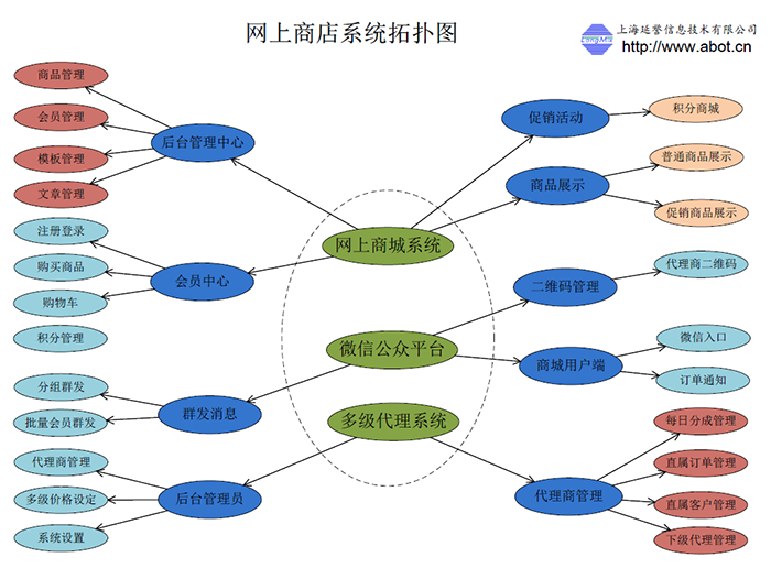 网上商城系统